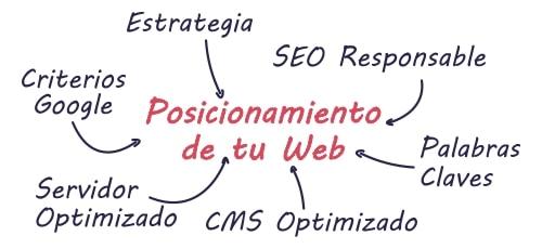 Posicionamiento Web en Sanlúcar de Barrameda
